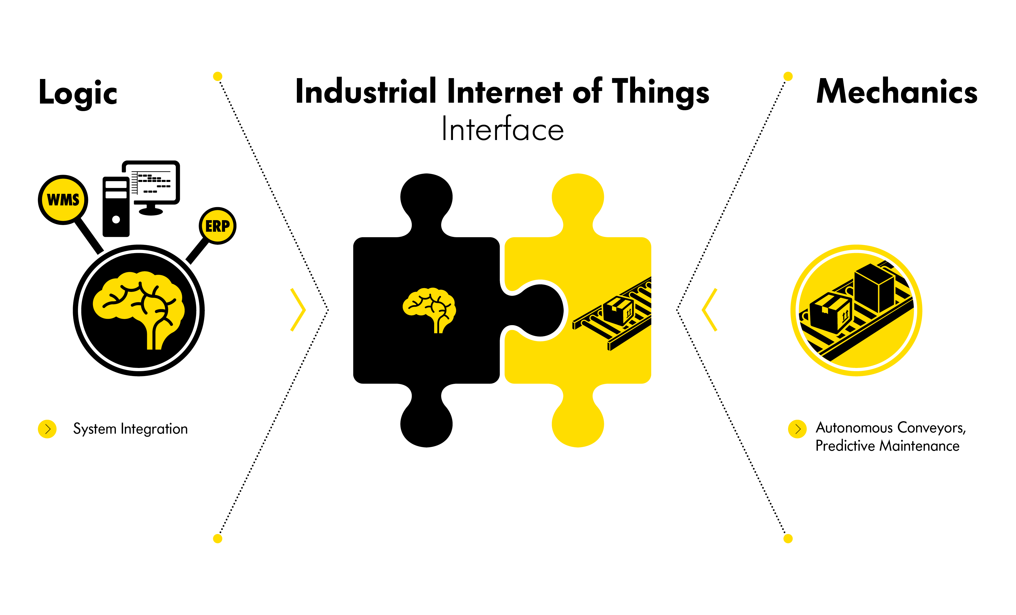 Industry 4.0 is emerging almost as an interface between logic and mechanics