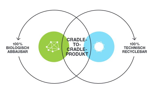 Cradle to Cradle Product Life